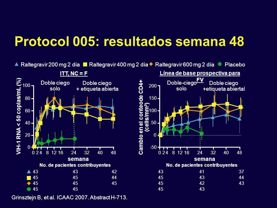 Protocol 005: resultados semana 48 ITT, NC = F 0248121624324048 semana 0 20 40 60 80 100 VIH-1 RNA < 50 copias/mL (%) No. de pacientes contribuyentes