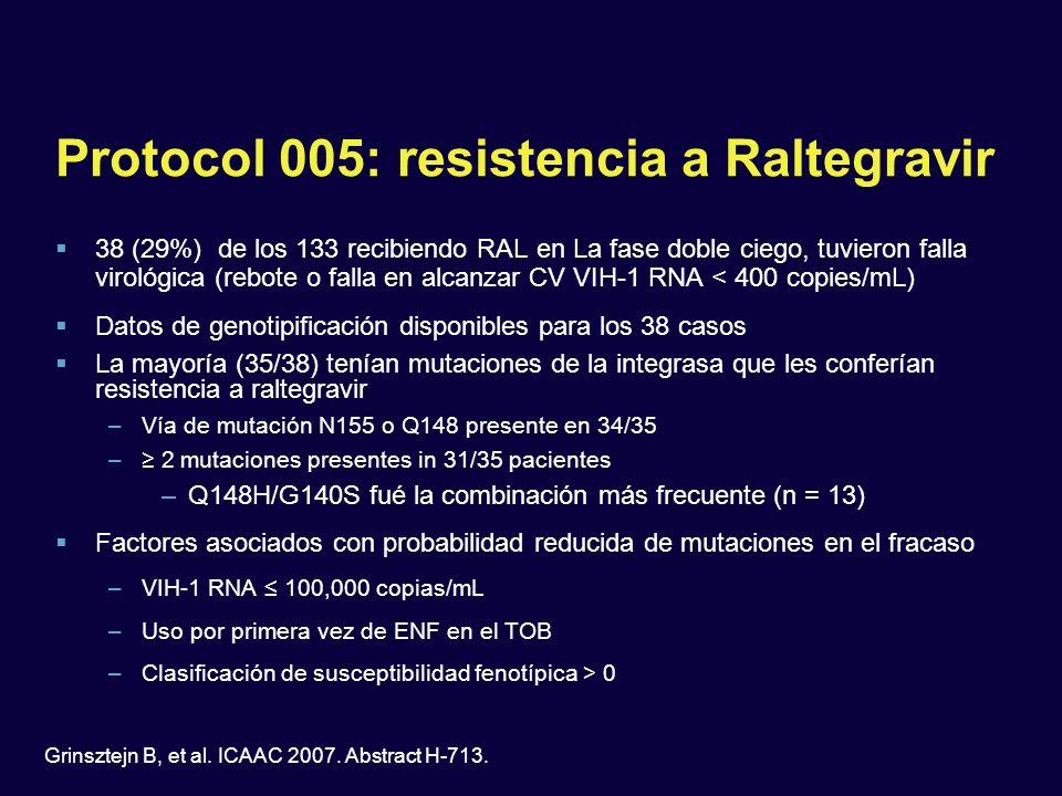 Protocol 005: resistencia a Raltegravir 38 (29%) de los 133 recibiendo RAL en La fase doble ciego, tuvieron falla virológica (rebote o falla en alcanz