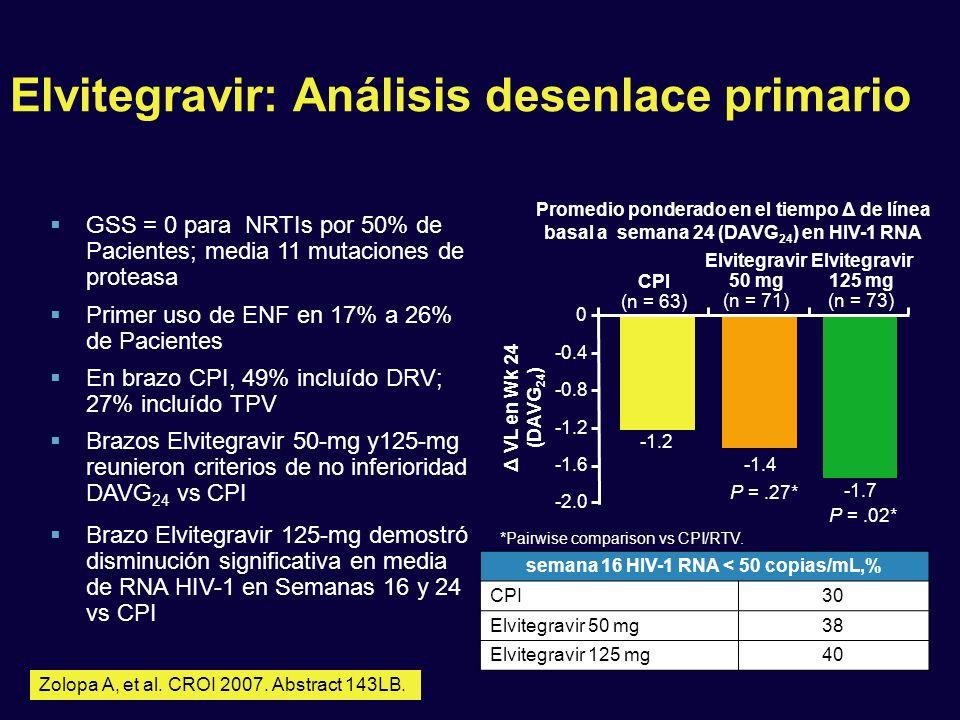 Elvitegravir: Análisis desenlace primario Zolopa A, et al. CROI 2007. Abstract 143LB. GSS = 0 para NRTIs por 50% de Pacientes; media 11 mutaciones de