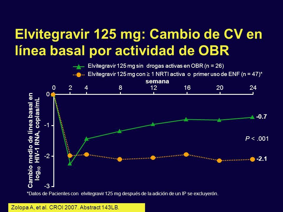 0 0 Elvitegravir 125 mg: Cambio de CV en línea basal por actividad de OBR *Datos de Pacientes con elvitegravir 125 mg después de la adición de un IP s