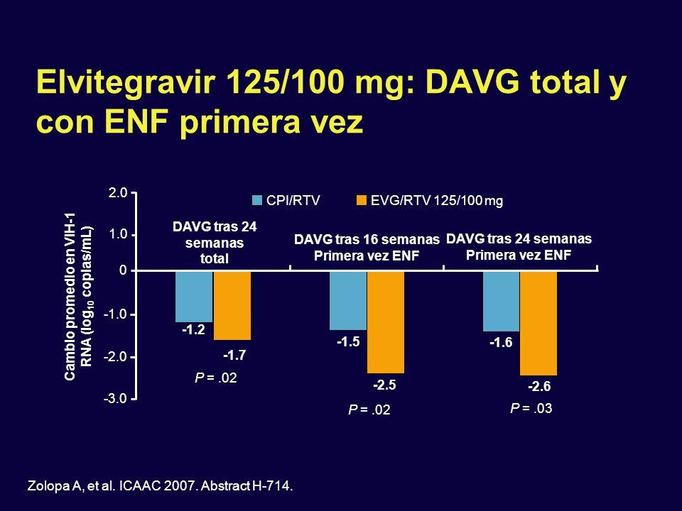 Elvitegravir 125/100 mg: DAVG total y con ENF primera vez Zolopa A, et al. ICAAC 2007. Abstract H-714. -1.2 -1.7 -1.5 -2.5 -1.6 -2.6 P =.02 P =.03 Cam