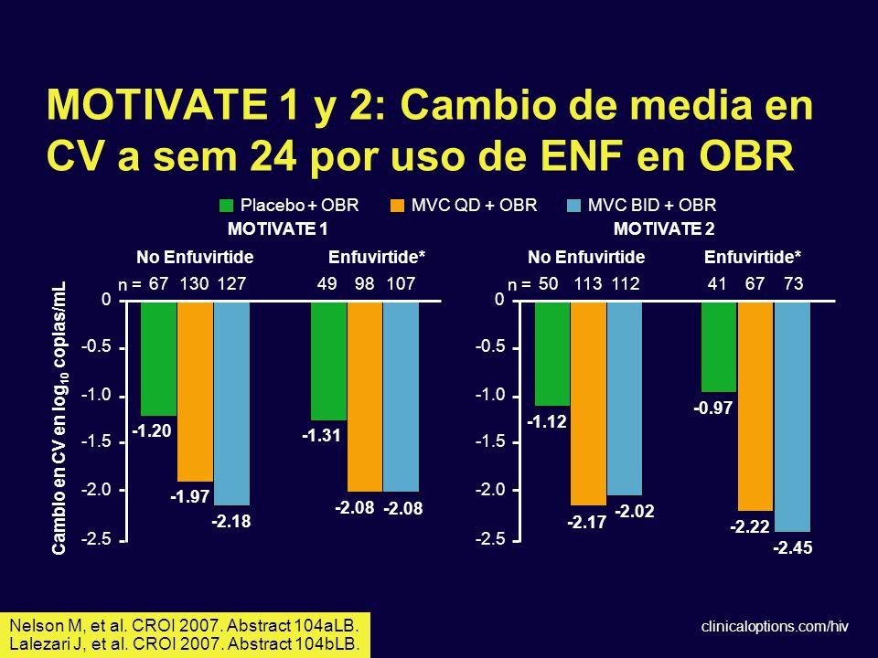 clinicaloptions.com/hiv MOTIVATE 1 y 2: Cambio de media en CV a sem 24 por uso de ENF en OBR -2.02 -1.12 -2.17 -2.45 -0.97 -2.22 -2.5 -2.0 -1.5 -0.5 0