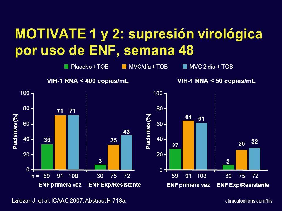 clinicaloptions.com/hiv 3 MOTIVATE 1 y 2: supresión virológica por uso de ENF, semana 48 Lalezari J, et al. ICAAC 2007. Abstract H-718a. n = 3 43 35 2