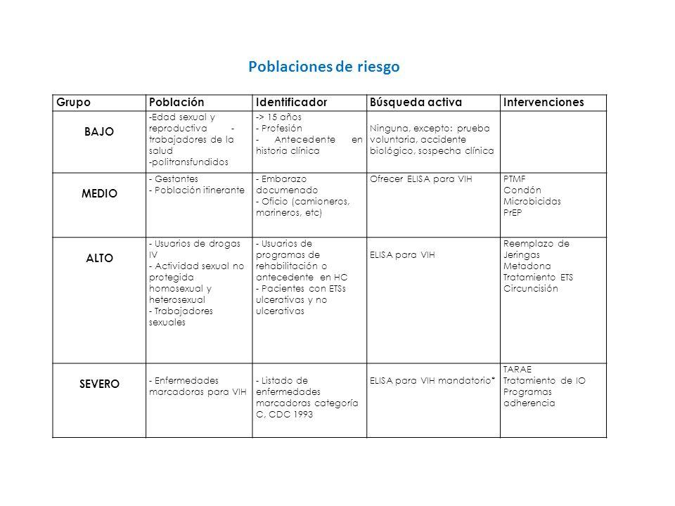 Poblaciones de riesgo GrupoPoblaciónIdentificadorBúsqueda activaIntervenciones BAJO -Edad sexual y reproductiva - trabajadores de la salud -politransf