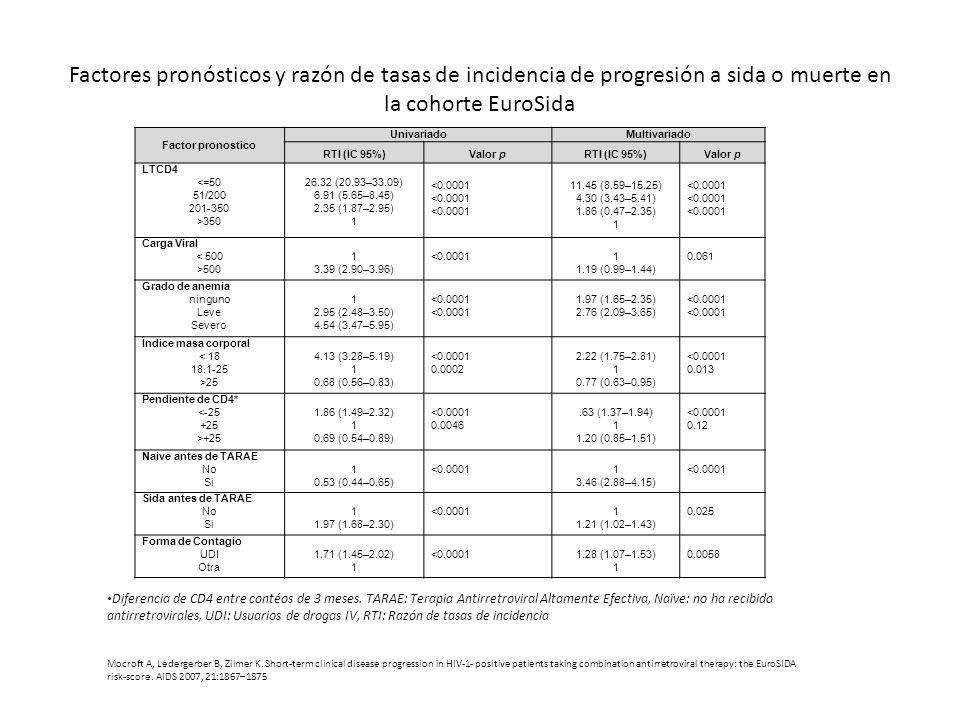 Factores pronósticos y razón de tasas de incidencia de progresión a sida o muerte en la cohorte EuroSida Factor pronostico UnivariadoMultivariado RTI