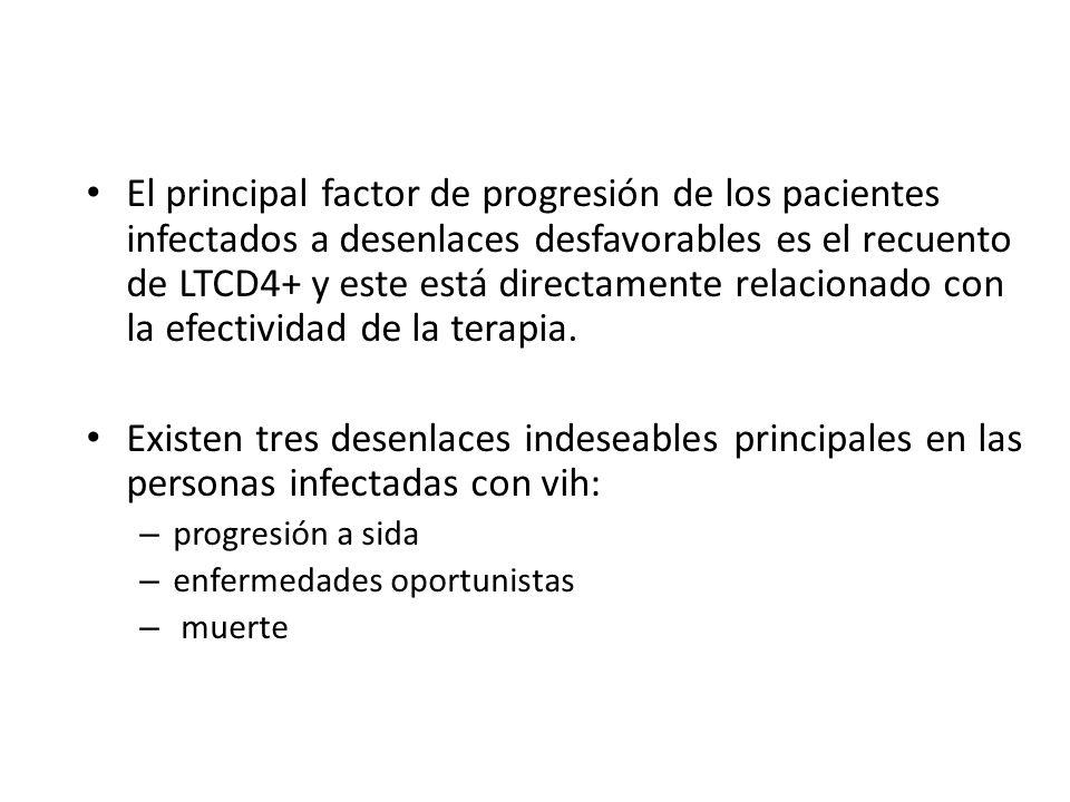 Tratamiento El principal factor de progresión de los pacientes infectados a desenlaces desfavorables es el recuento de LTCD4+ y este está directamente