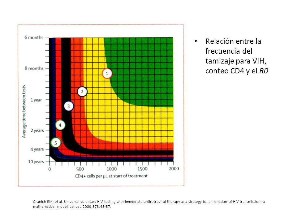 Relación entre la frecuencia del tamizaje para VIH, conteo CD4 y el R0 Granich RM, et al. Universal voluntary HIV testing with immediate antiretrovira