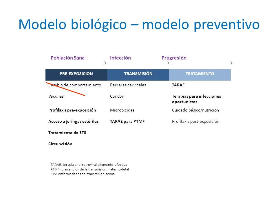 Modelo biológico – modelo preventivo PRE-EXPOSICIONTRANSMISIÓNTRATAMIENTO Cambio de comportamientoBarreras cervicalesTARAE VacunasCondónTerapias para