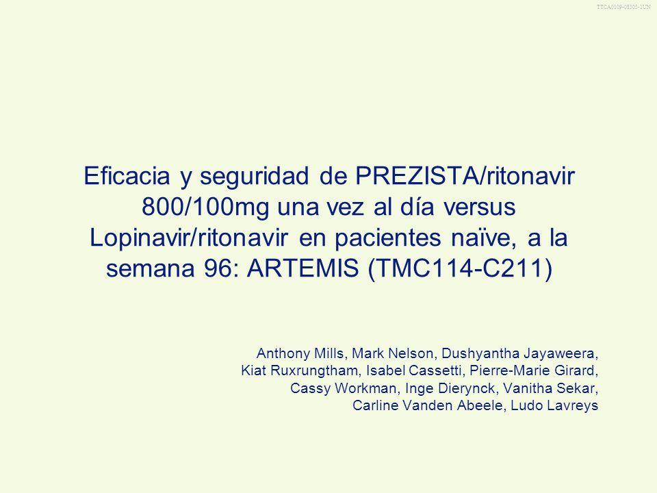 TTCA0109-08303-14UN LPV/r n=281 PREZISTA/r n=292 ARTEMIS: pacientes con CV <50 copias/mL a al semana 96 en la población con censura por no-FV a en TLOVR 93 87 0 20 40 60 80 100 Pacientes con CV <50 copias/mL, % P =.024 b a Pacientes que descontinuaron tratamiento por razones diferentes a FV fueron excluidos; a Chi-square test; FV, falla virológica; CV, carga viral Mills T, et al.