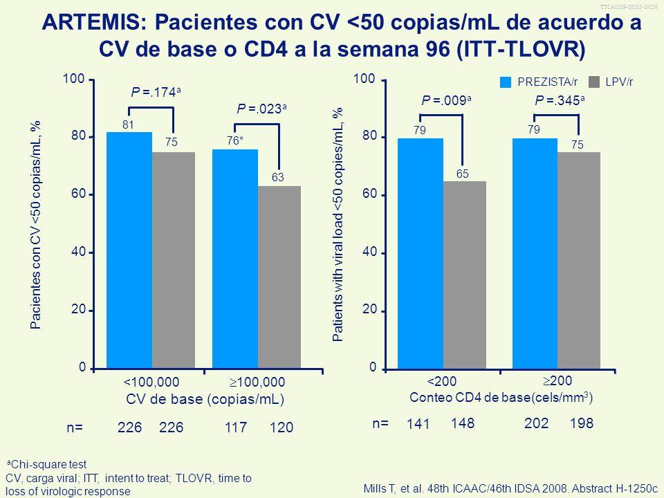 TTCA0109-08303-10UN ARTEMIS: Pacientes con CV <50 copias/mL de acuerdo a CV de base o CD4 a la semana 96 (ITT-TLOVR) LPV/r PREZISTA/r a Chi-square tes