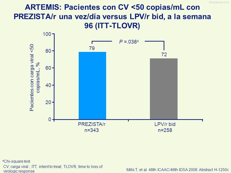 TTCA0109-08303-11UN ARTEMIS: Pacientes con CV <50 copias/mL con PREZISTA/r una vez/día versus LPV/r bid, a la semana 96 (ITT-TLOVR) 0 20 40 60 80 100
