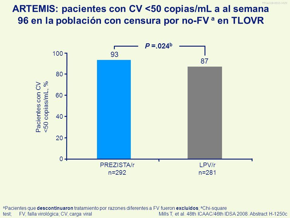 TTCA0109-08303-14UN LPV/r n=281 PREZISTA/r n=292 ARTEMIS: pacientes con CV <50 copias/mL a al semana 96 en la población con censura por no-FV a en TLO