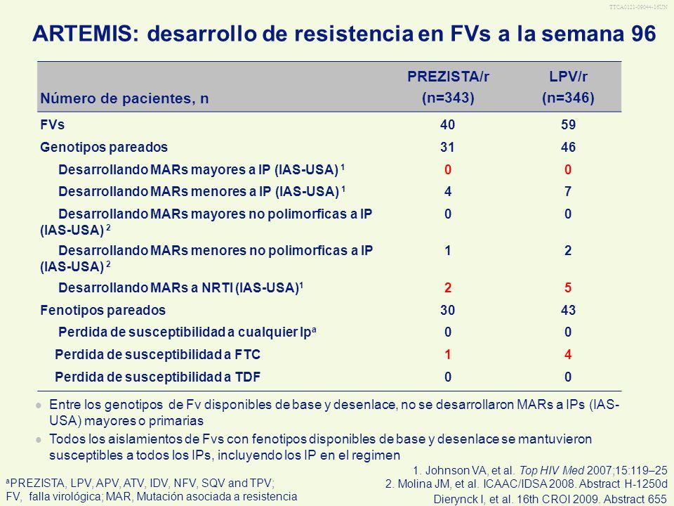 TTCA0121-09044-16UN ARTEMIS: desarrollo de resistencia en FVs a la semana 96 Número de pacientes, n PREZISTA/r (n=343) LPV/r (n=346) FVs4059 Genotipos
