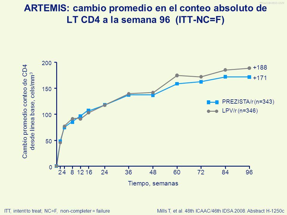 TTCA0109-08303-12UN ARTEMIS: cambio promedio en el conteo absoluto de LT CD4 a la semana 96 (ITT-NC=F) LPV/r (n=346) PREZISTA/r (n=343) Tiempo, semana