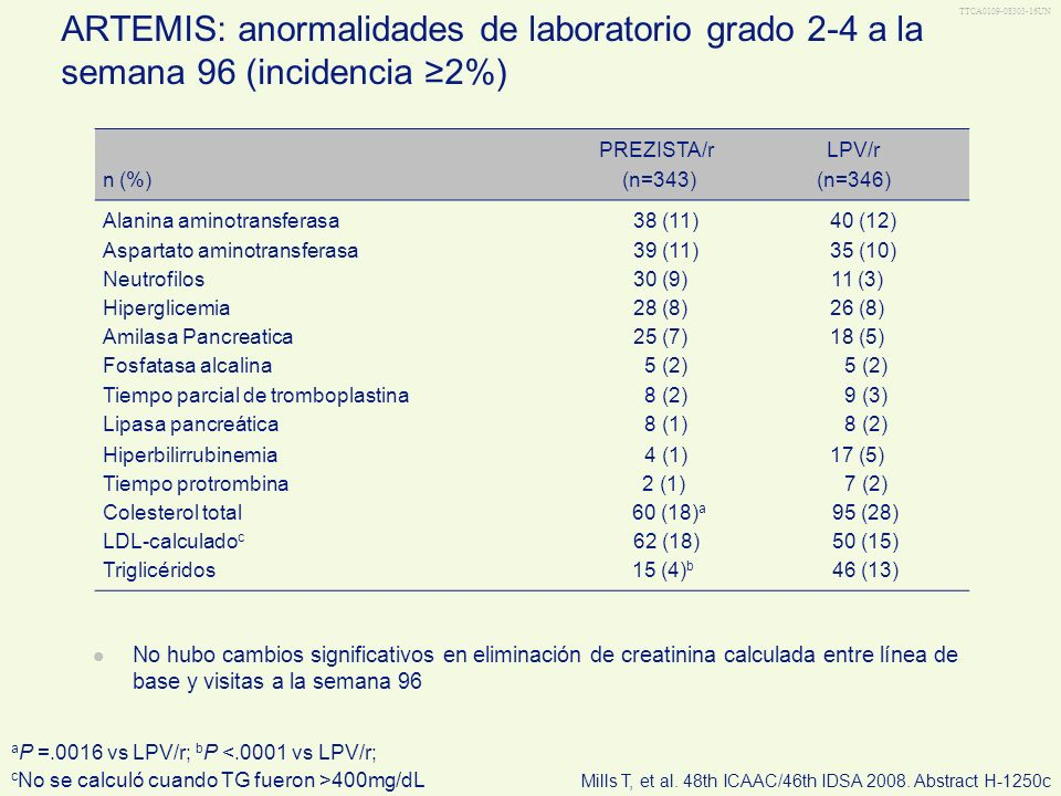 TTCA0109-08303-16UN ARTEMIS: anormalidades de laboratorio grado 2-4 a la semana 96 (incidencia 2%) n (%) PREZISTA/r (n=343) LPV/r (n=346) Alanina amin