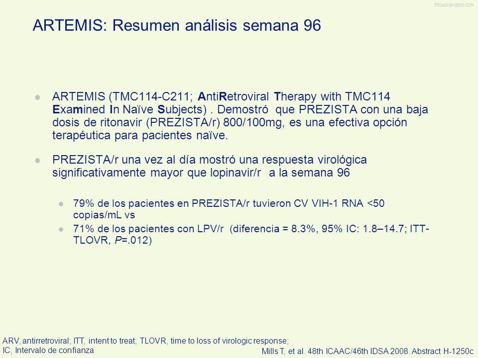 TTCA0109-08303-3UN ARTEMIS: Resumen análisis semana 96 (Continua) PREZISTA/r 800/100mg una vez al día fue en general seguro y bien tolerado, con pocos casos de descontinuación Diarrea Grado 2–4 relacionado con el tratamiento fue menos frecuente con PREZISTA/r que con LPV/r (4% vs 11%; P <.001) PREZISTA/r comparado con LPV/r se asoció con un menor porcentaje promedio de aumento de triglicéridos (12 vs 50%; P <.001) y colesterol total (15 vs 23%; P <.001) y los niveles permanecieron por debajo de los puntos de corte NCEP Basado en criterios NCEP, menos pacientes con PREZISTA/r que con LPV/r tuvieron un colesterol total anormalmente alto (37% vs 47%; P =.0058) y triglicérides (41% vs 56%; P <.0001) La superioridad de PREZISTA/r fue dada por una mejor respuesta virológica y menos casos de tratamiento descontinuado por Eas, comparado con LPV/r PREZISTA/r una vez al día ofrece una alternativa nueva, efectiva y bien tolerada de tratamiento una vez al día de primera línea para pacientes naïve.
