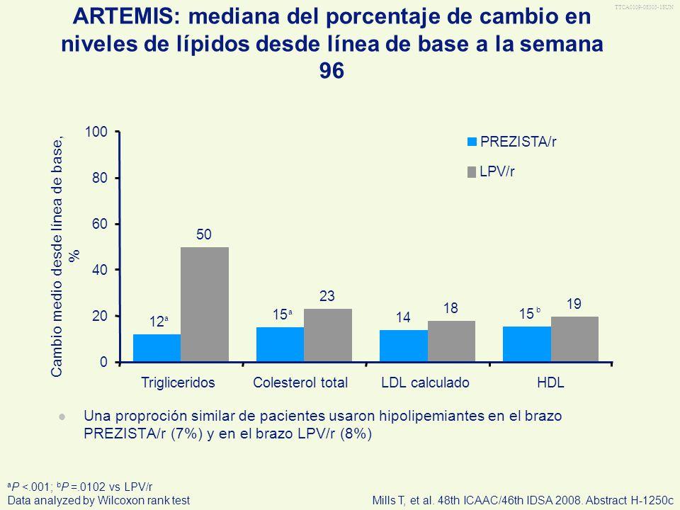 TTCA0109-08303-18UN ARTEMIS: mediana del porcentaje de cambio en niveles de lípidos desde línea de base a la semana 96 Una proproción similar de pacie