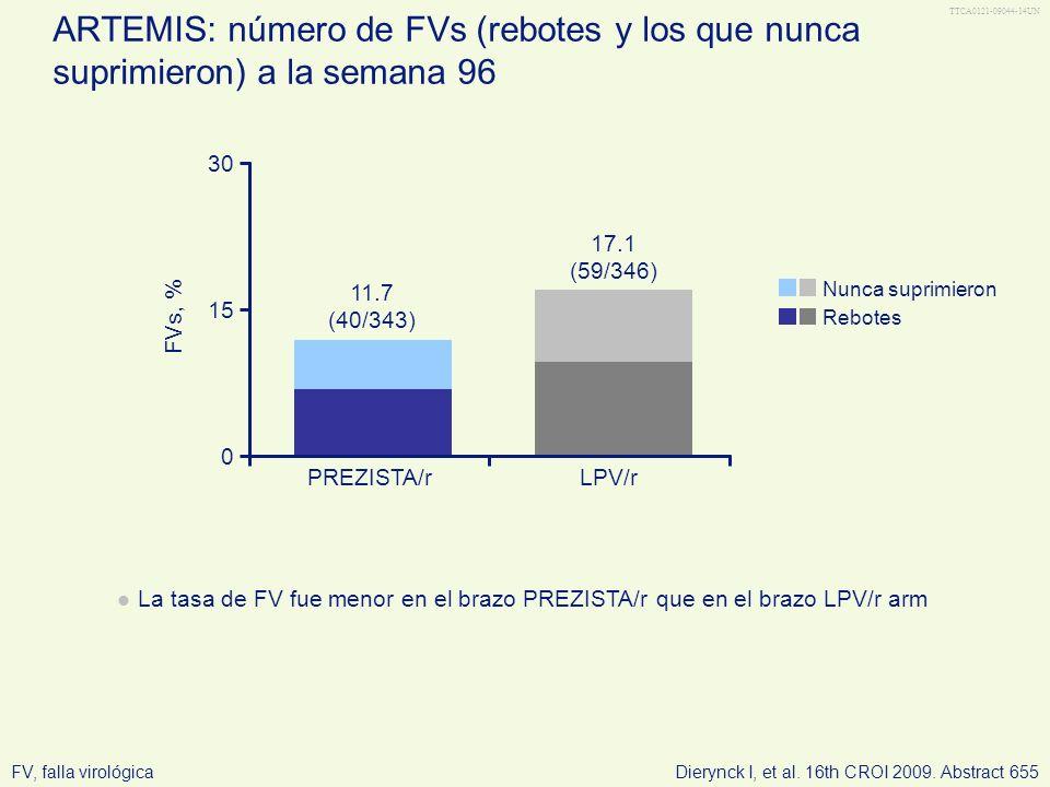 TTCA0121-09044-14UN LPV/rPREZISTA/r ARTEMIS: número de FVs (rebotes y los que nunca suprimieron) a la semana 96 La tasa de FV fue menor en el brazo PR