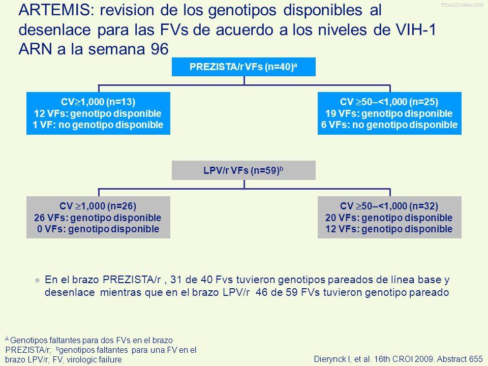 TTCA0121-09044-15UN ARTEMIS: revision de los genotipos disponibles al desenlace para las FVs de acuerdo a los niveles de VIH-1 ARN a la semana 96 A Ge