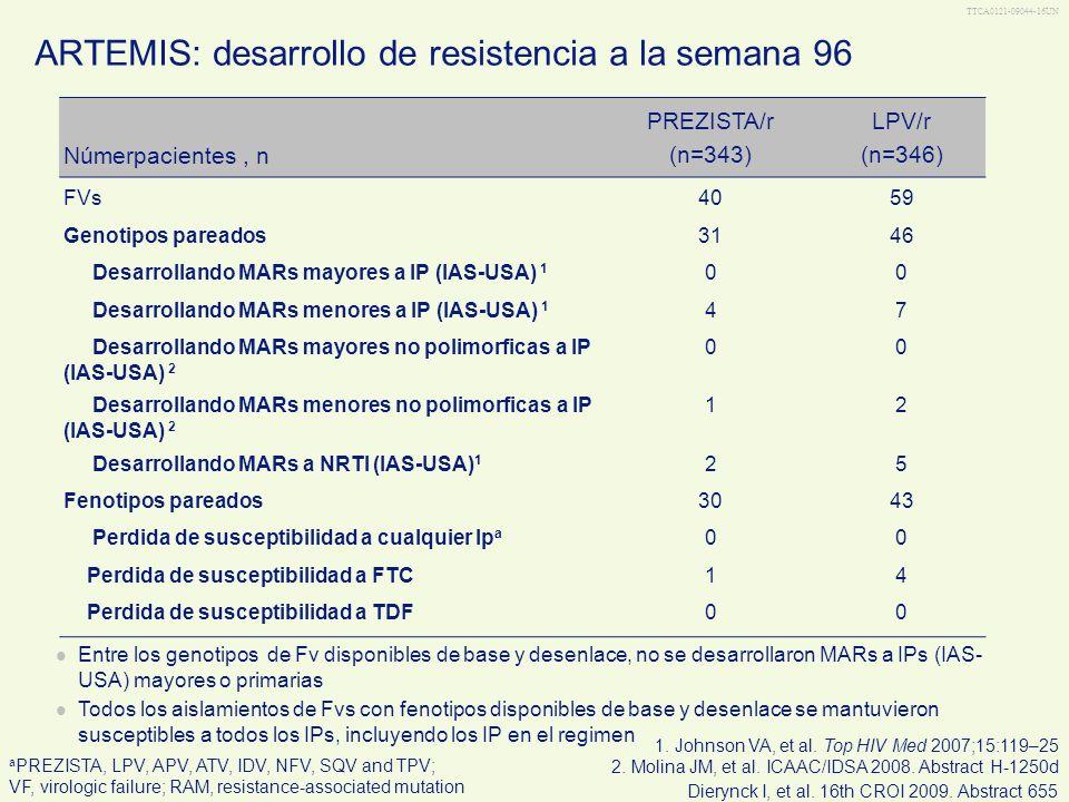 TTCA0121-09044-16UN ARTEMIS: desarrollo de resistencia a la semana 96 Númerpacientes, n PREZISTA/r (n=343) LPV/r (n=346) FVs4059 Genotipos pareados314