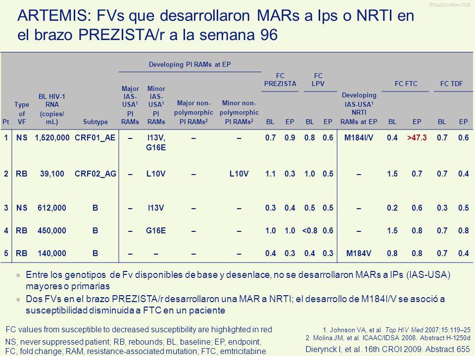 TTCA0121-09044-17UN ARTEMIS: FVs que desarrollaron MARs a Ips o NRTI en el brazo PREZISTA/r a la semana 96 FC values from susceptible to decreased sus
