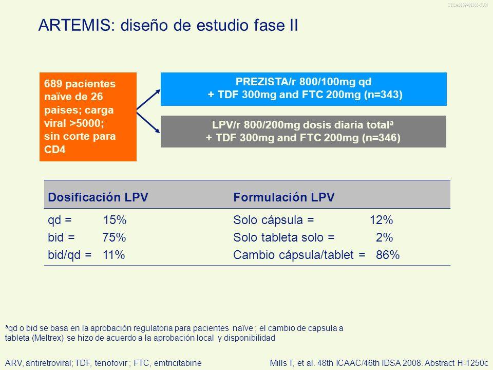 TTCA0109-08303-6UN Desenlace primario Proporción de pacientes con CV <50 copias/mL Objetivo primario Demonstrar la no inferioridad de PREZISTA/r qd versus LPV/r, basado en el desenlace primario Se concluía No-inferiority de PREZISTA/r versus LPV/r si a la semana 48 el limite inferior del IC 95% de la diferencia entre PREZISTA/r y LPV/r excedía –12% Objetivos secundarios Evaluar la superioridad en respuesta virológica en el caso de que PREZISTA/r no fuera inferior Evaluar la seguridad y tolerabilidad a largo plazo, al igual que la respuesta virológica sostenida a las 192 semanas Comparar resuestas inmunológicas Conducir evaluaciones farmacocinéticas Comparar calidad de vida ARTEMIS: objetivos del estudio VL, viral load; CI, confidence intervalMills T, et al.