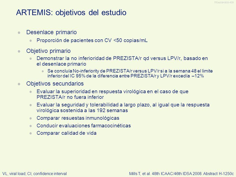 TTCA0109-08303-6UN Desenlace primario Proporción de pacientes con CV <50 copias/mL Objetivo primario Demonstrar la no inferioridad de PREZISTA/r qd ve