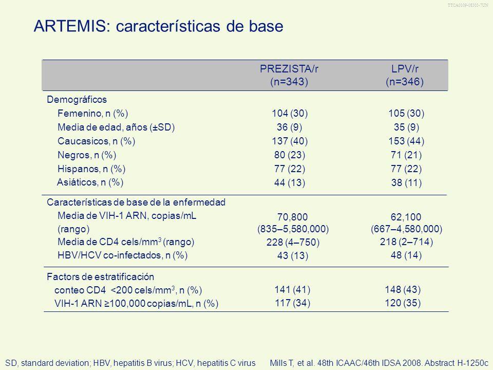 TTCA0109-08303-7UN ARTEMIS: características de base 62,100 (667–4,580,000) 218 (2–714) 48 (14) 70,800 (835–5,580,000) 228 (4–750) 43 (13) Característi