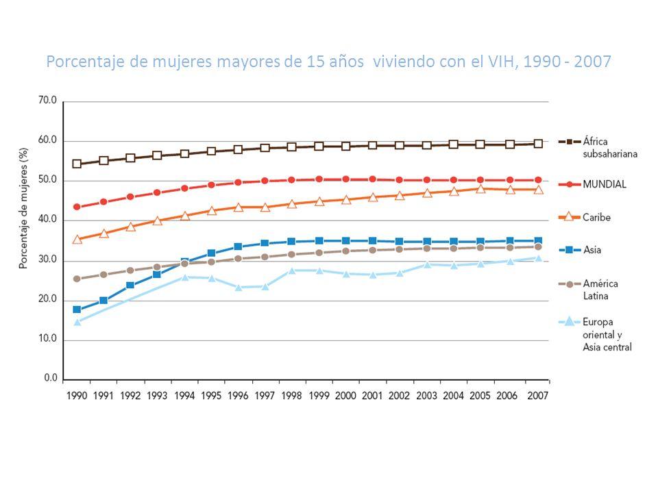Porcentaje de mujeres mayores de 15 años viviendo con el VIH, 1990 - 2007 INFORME SOBRE LA EPIDEMIA MUNDIAL DE SIDA 2 0 0 8. ONUSIDA 2008. http://www.