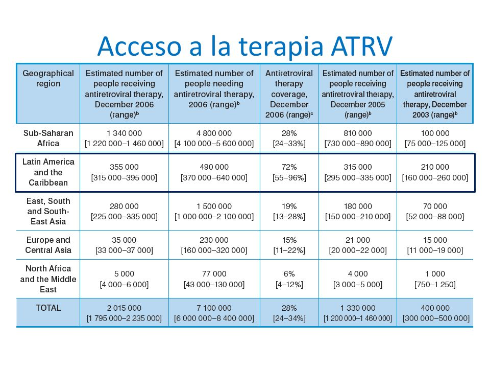 Acceso a la terapia ATRV WHO. UNAIDS. UNICEF. Towards universal access: scaling up priority HIV/AIDS interventions in the health sector, Progress repo