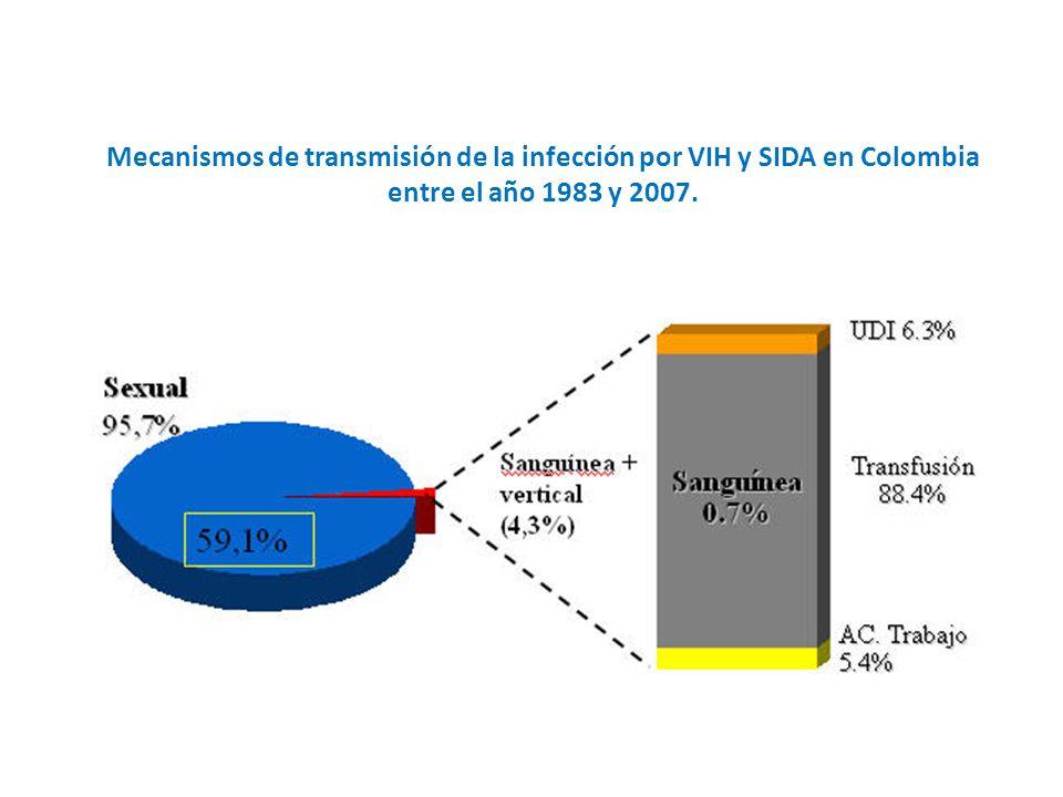 Mecanismos de transmisión de la infección por VIH y SIDA en Colombia entre el año 1983 y 2007.