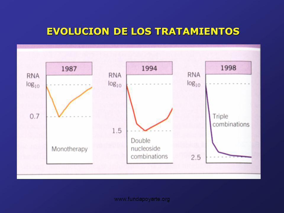 www.fundapoyarte.org EVOLUCION DE LOS TRATAMIENTOS