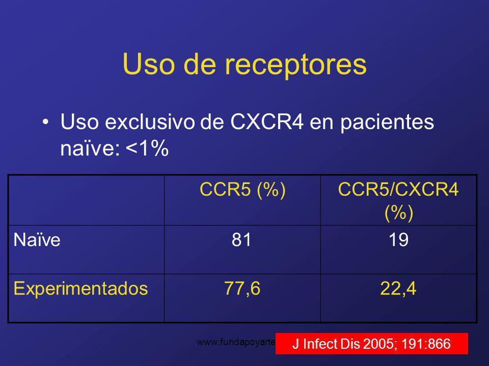 www.fundapoyarte.org Uso de receptores Uso exclusivo de CXCR4 en pacientes naïve: <1% CCR5 (%)CCR5/CXCR4 (%) Naïve8119 Experimentados77,622,4 J Infect Dis 2005; 191:866