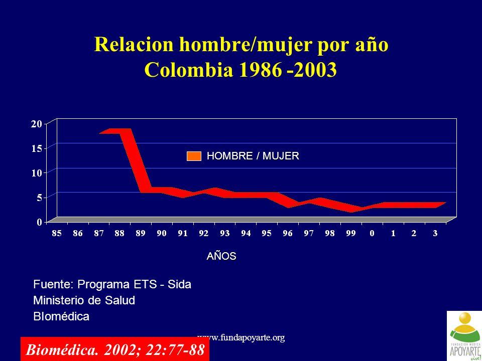 www.fundapoyarte.org Relacion hombre/mujer por año Colombia 1986 -2003 Fuente: Programa ETS - Sida Ministerio de Salud BIomédica AÑOS HOMBRE / MUJER B