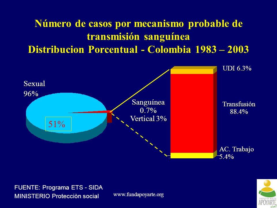www.fundapoyarte.org Número de casos por mecanismo probable de transmisión sanguínea Distribucion Porcentual - Colombia 1983 – 2003 Sexual96% Sanguíne