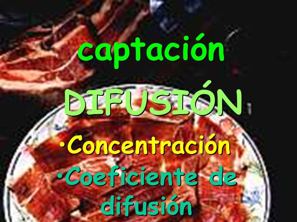 captación fusión penetración
