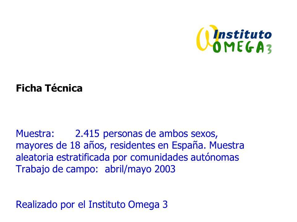 Ficha Técnica Muestra: 2.415 personas de ambos sexos, mayores de 18 años, residentes en España. Muestra aleatoria estratificada por comunidades autóno