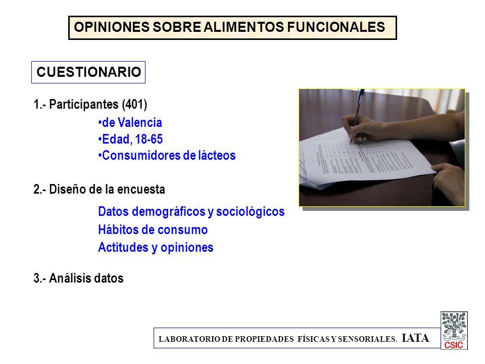 LABORATORIO DE PROPIEDADES FÍSICAS Y SENSORIALES. IATA OPINIONES SOBRE ALIMENTOS FUNCIONALES CUESTIONARIO 1.- Participantes (401) de Valencia Edad, 18