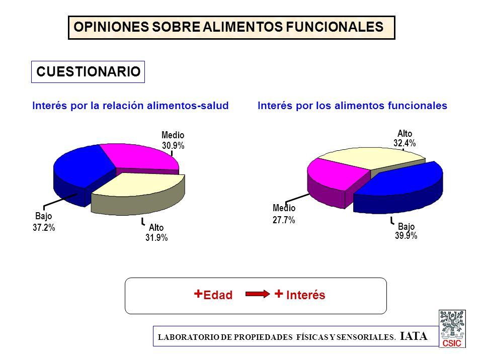 LABORATORIO DE PROPIEDADES FÍSICAS Y SENSORIALES. IATA OPINIONES SOBRE ALIMENTOS FUNCIONALES CUESTIONARIO Bajo 37.2% Medio 30.9% Alto 31.9% Interés po