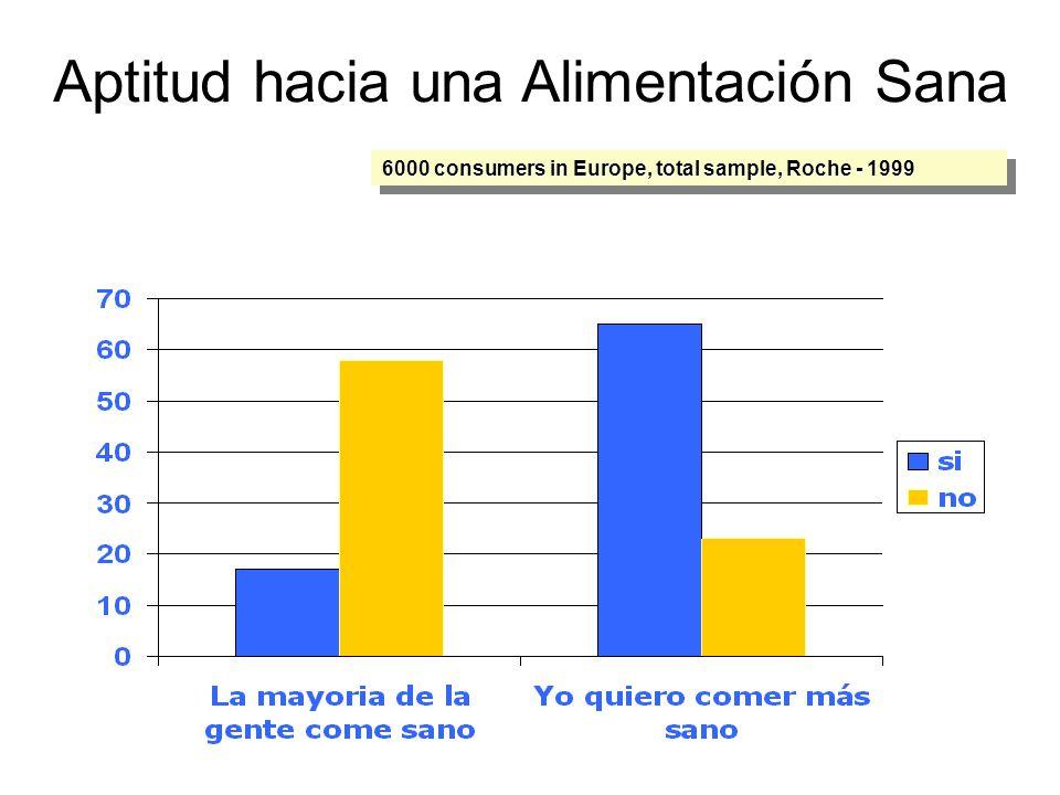 Aptitud hacia una Alimentación Sana 6000 consumers in Europe, total sample, Roche - 1999