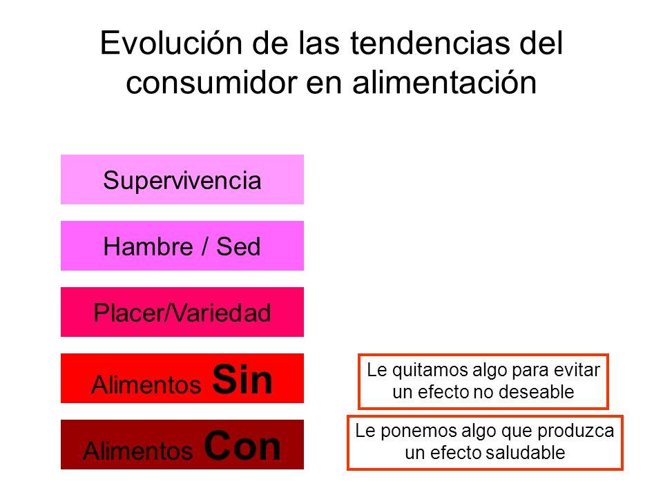 Evolución de las tendencias del consumidor en alimentación Supervivencia Hambre / Sed Placer/Variedad Alimentos Sin Alimentos Con Le quitamos algo par