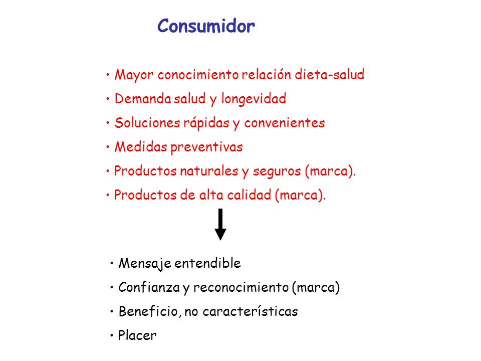 Consumidor Mayor conocimiento relación dieta-salud Demanda salud y longevidad Soluciones rápidas y convenientes Medidas preventivas Productos naturale