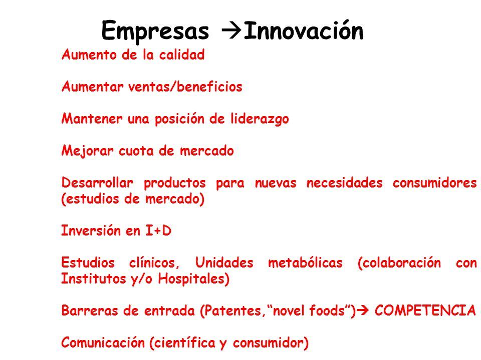 Empresas Innovación Aumento de la calidad Aumentar ventas/beneficios Mantener una posición de liderazgo Mejorar cuota de mercado Desarrollar productos