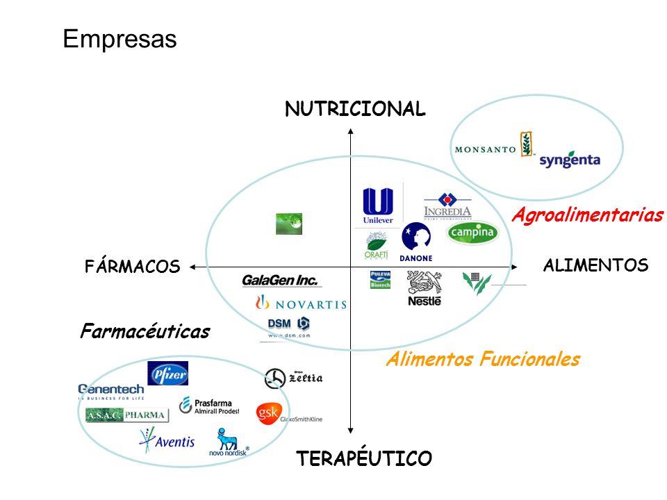 Empresas ALIMENTOS FÁRMACOS NUTRICIONAL TERAPÉUTICO Farmacéuticas Alimentos Funcionales Agroalimentarias
