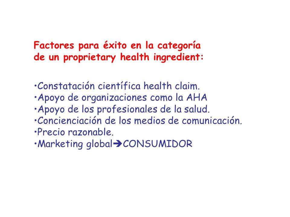 Factores para éxito en la categoría de un proprietary health ingredient: Constatación científica health claim. Apoyo de organizaciones como la AHA Apo