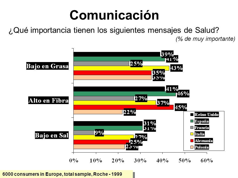 6000 consumers in Europe, total sample, Roche - 1999 (% de muy importante) Comunicación ¿Qué importancia tienen los siguientes mensajes de Salud?