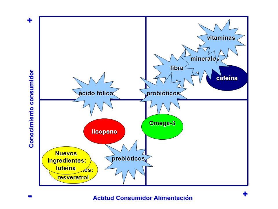 Conocimiento consumidor Actitud Consumidor Alimentación licopeno Nuevos ingredientes: ingredientes:resveratrol Nuevos luteína + + - fibra ácido fólico
