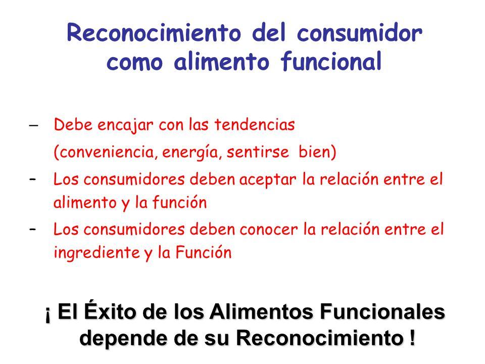 Reconocimiento del consumidor como alimento funcional – Debe encajar con las tendencias (conveniencia, energía, sentirse bien) – Los consumidores debe