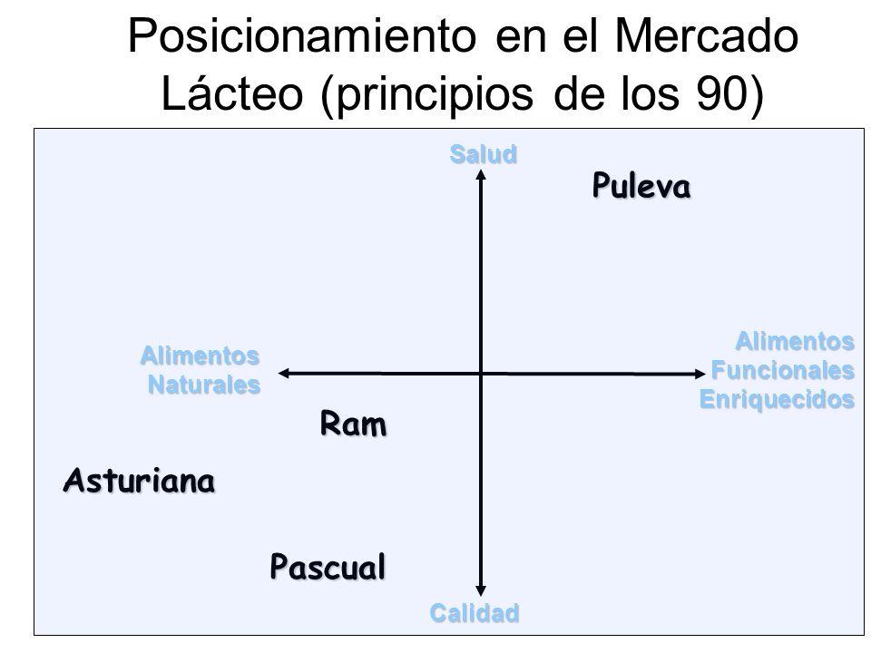 Posicionamiento en el Mercado Lácteo (principios de los 90)Salud Calidad AlimentosFuncionalesEnriquecidos AlimentosNaturales Puleva Pascual Ram Asturi