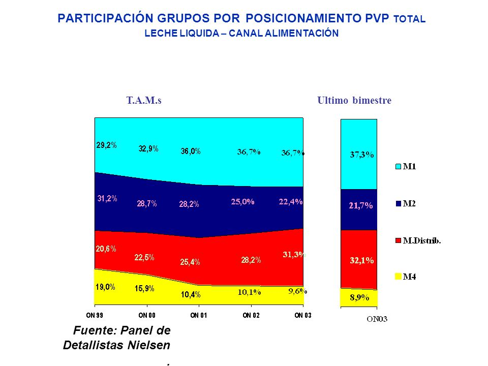 PARTICIPACIÓN GRUPOS POR POSICIONAMIENTO PVP TOTAL LECHE LIQUIDA – CANAL ALIMENTACIÓN T.A.M.s Ultimo bimestre Fuente: Panel de Detallistas Nielsen.